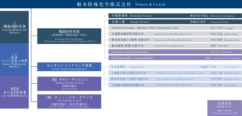 根本特殊化学グループマップ